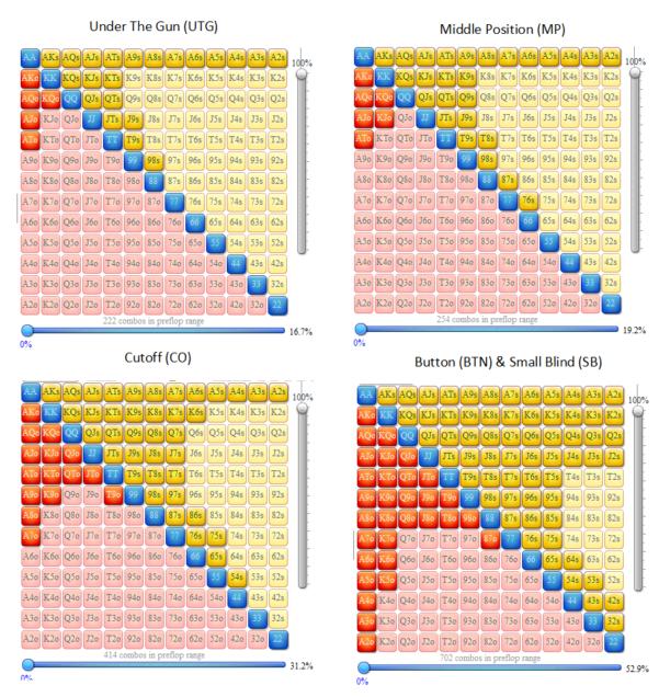 Poker Odds Spreadsheet With Regard To Preflop Poker Range Construction  Analysis [ Free Helpful Template]