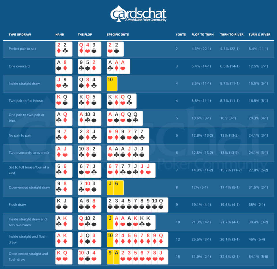 Poker Odds Spreadsheet Within 1 Poker Odds Calculator Online 2019  Easy, Fast  Free!