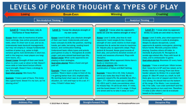 Poker Odds Spreadsheet Within Levels Of Poker Thought And Types Of Play  Exceptional Poker