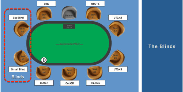 Poker Records Spreadsheet In Preflop Starting Hands From The Blinds