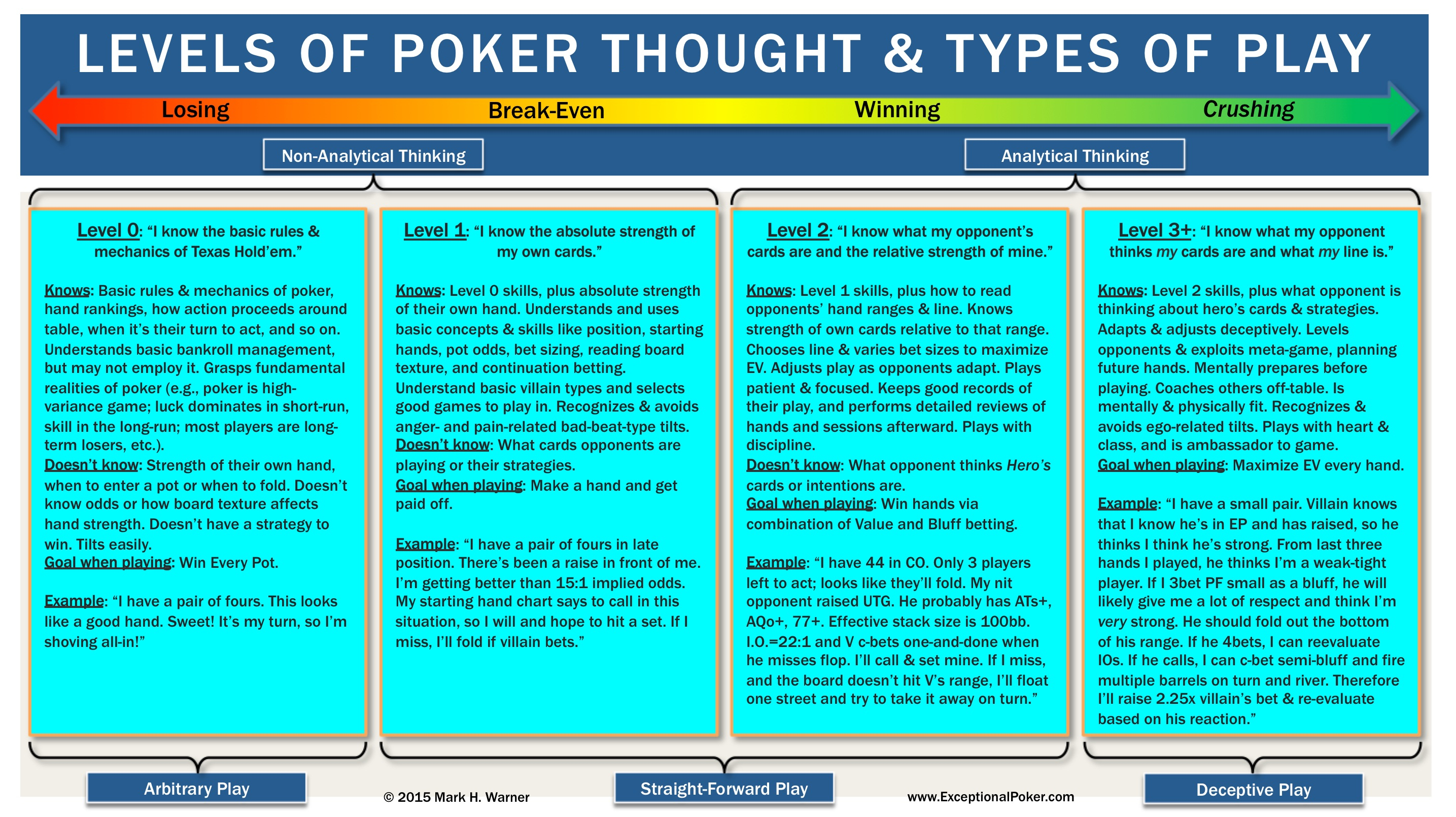 Poker Records Spreadsheet Inside Levels Of Poker Thought And Types Of Play  Exceptional Poker