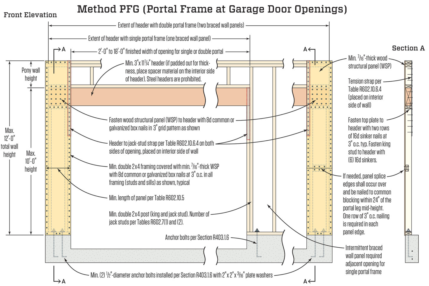 Portal Frame Design Spreadsheet In The Portal Frame Option  Jlc Online  Storm And Wind Resistance