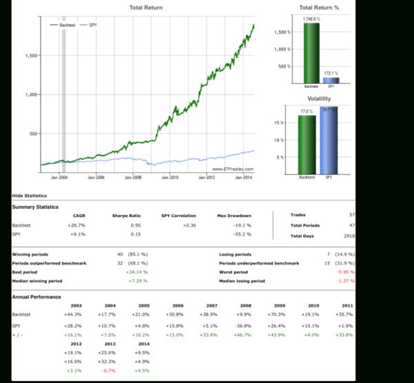 Portfolio Rebalancing Excel Spreadsheet Regarding Portfolio Rebalancing Excel Spreadsheet Asset Allocation Spreadsheet