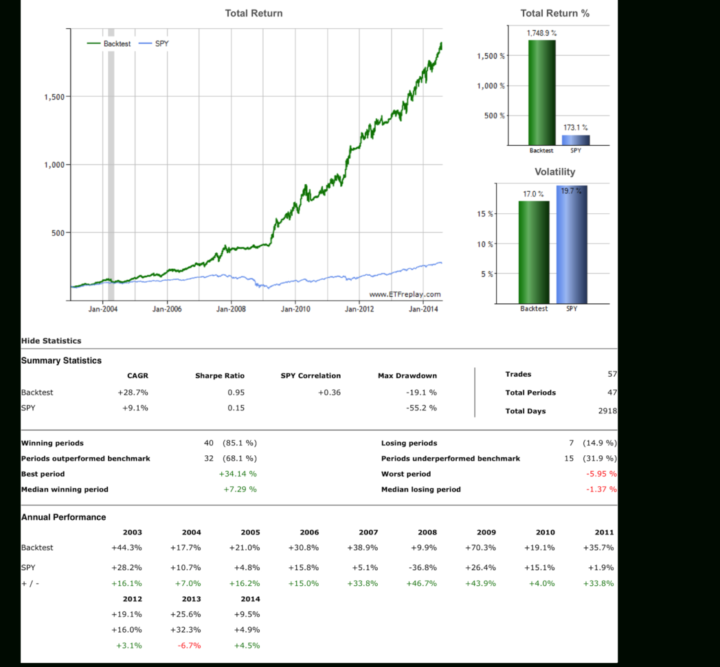 Portfolio Rebalancing Spreadsheet Regarding Portfolio Rebalancing Excel Spreadsheet Asset Allocation Spreadsheet
