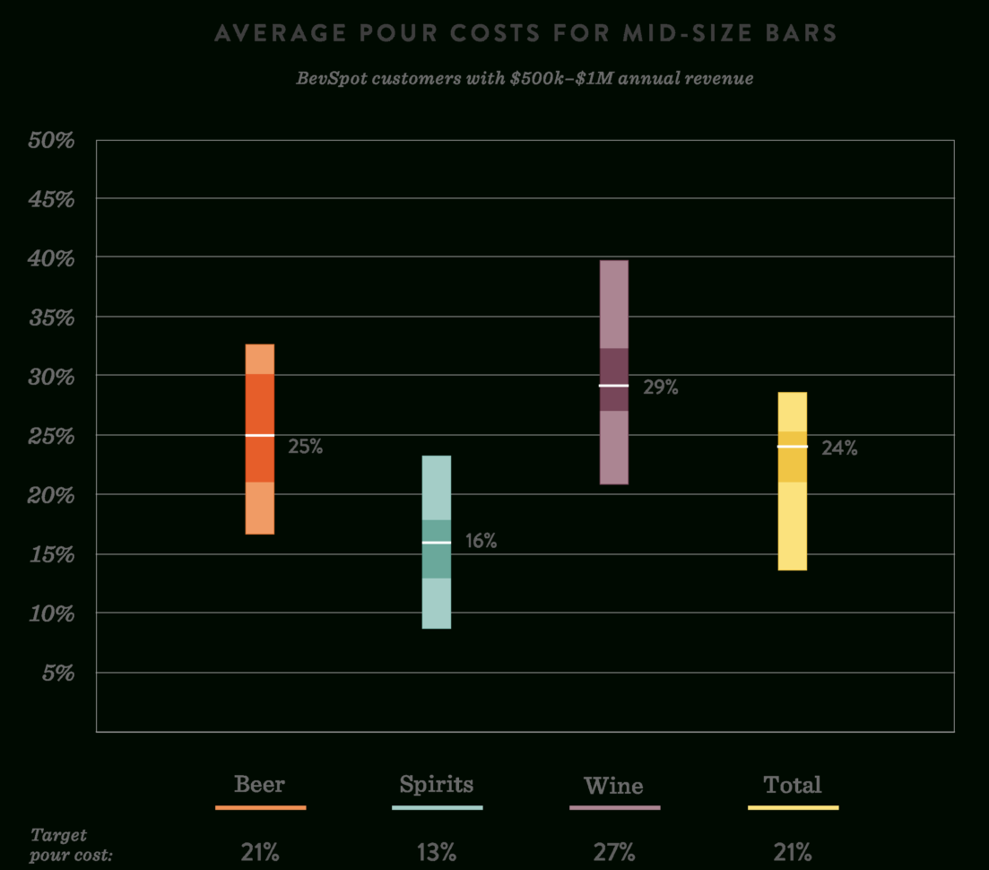 Pour Cost Spreadsheet With Pour Cost Average  Percentagedrink Type And Bar Size  Bevspot