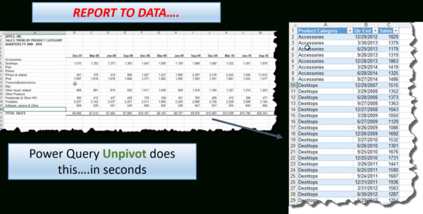 Power Analysis Excel Spreadsheet Pertaining To Ms Excel — I Finally Get It! Unpivot In Power Query Is Awesome! Power Analysis Excel Spreadsheet Google Spreadsheet