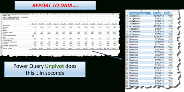Power Analysis Excel Spreadsheet Pertaining To Ms Excel — I Finally Get It! Unpivot In Power Query Is Awesome!