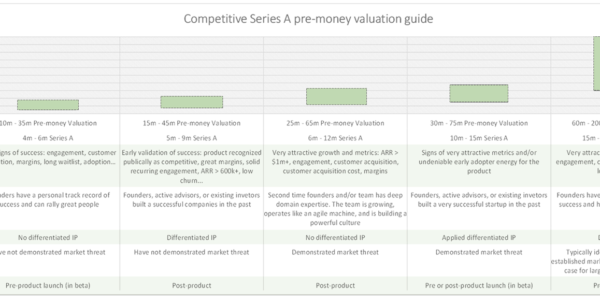 Pre And Post Money Valuation Spreadsheet With Regard To Setting The Right Valuation For A Competitive Series A Round