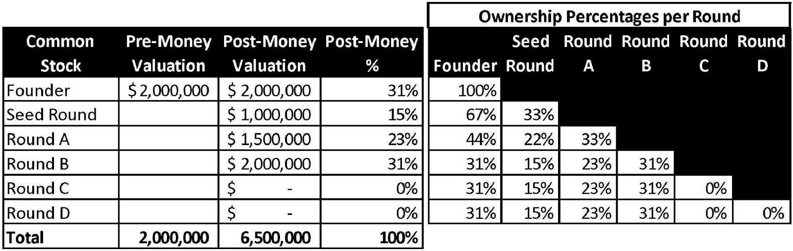 Pre And Post Money Valuation Spreadsheet With Regard To Space Business Blog: Time To Raise Money For A Space Startup?
