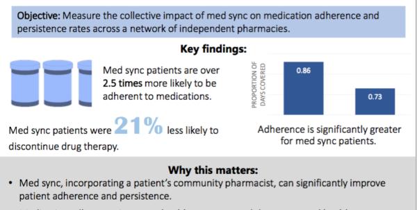 Prescription Refill Spreadsheet In Medication Synchronization