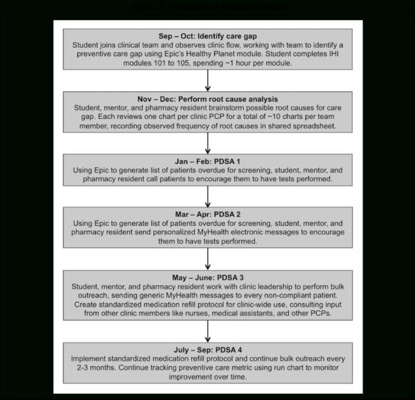 Prescription Refill Spreadsheet Regarding A Model Medical Studentled Interprofessional Qi Project On Lab