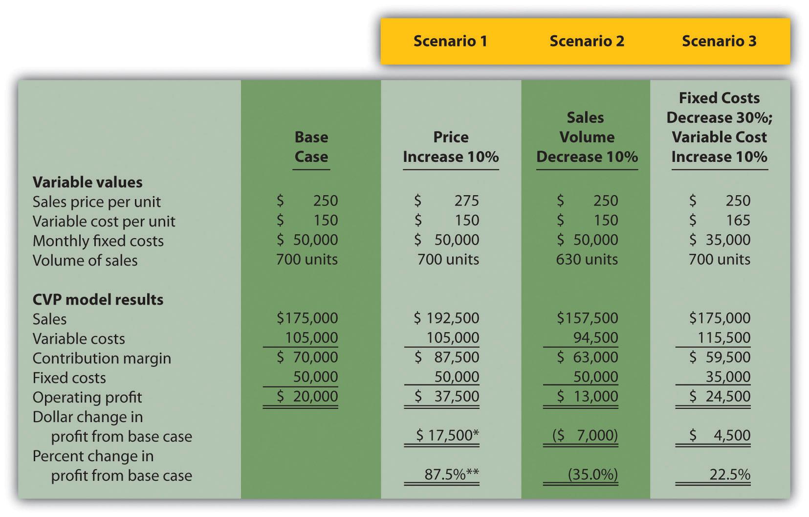 Price Volume Mix Analysis Excel Spreadsheet Regarding Using Costvolumeprofit Models For Sensitivity Analysis