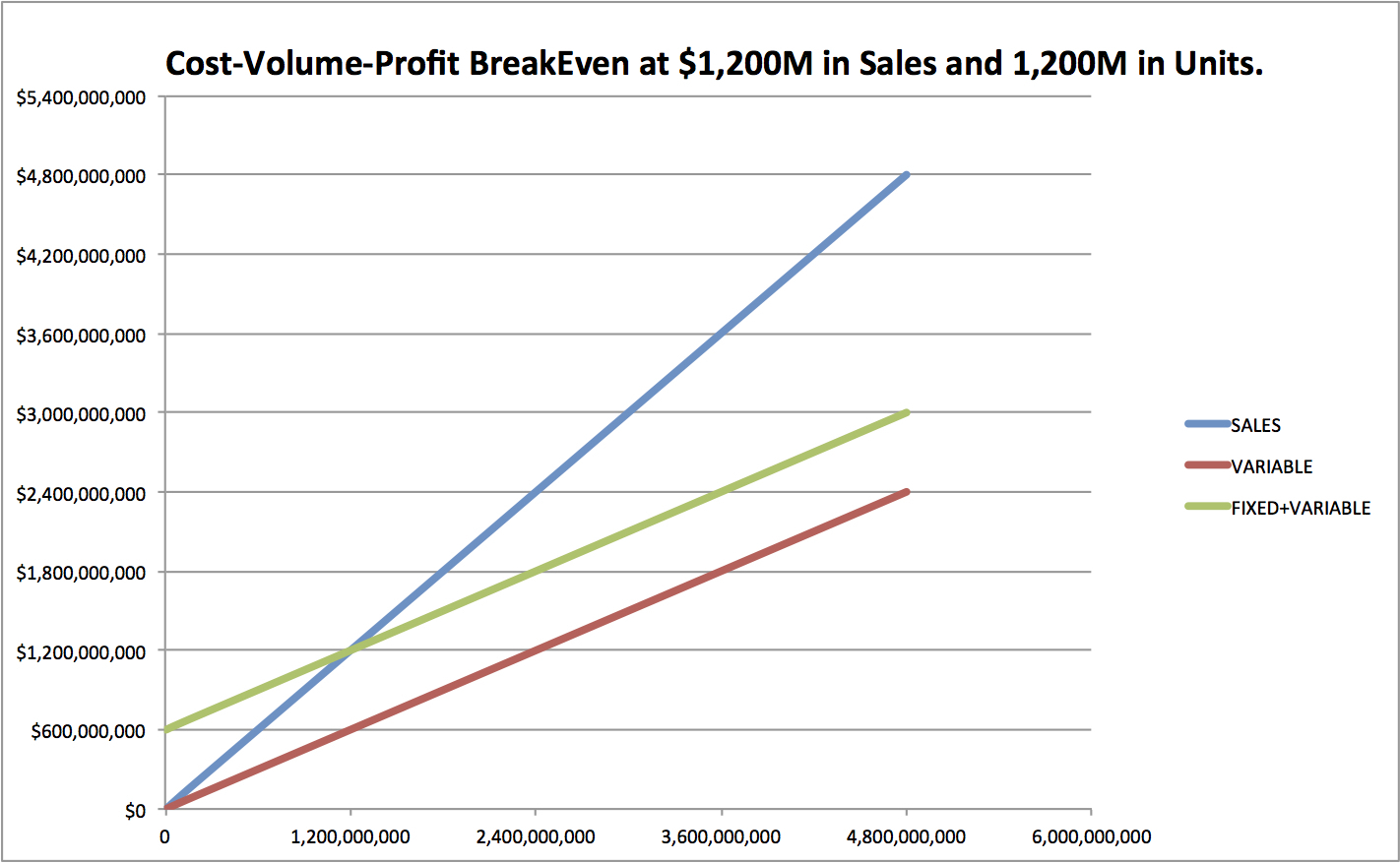 Price Volume Mix Analysis Excel Spreadsheet With How To Do Cost Volume Profit Analysis: 9 Steps With Pictures