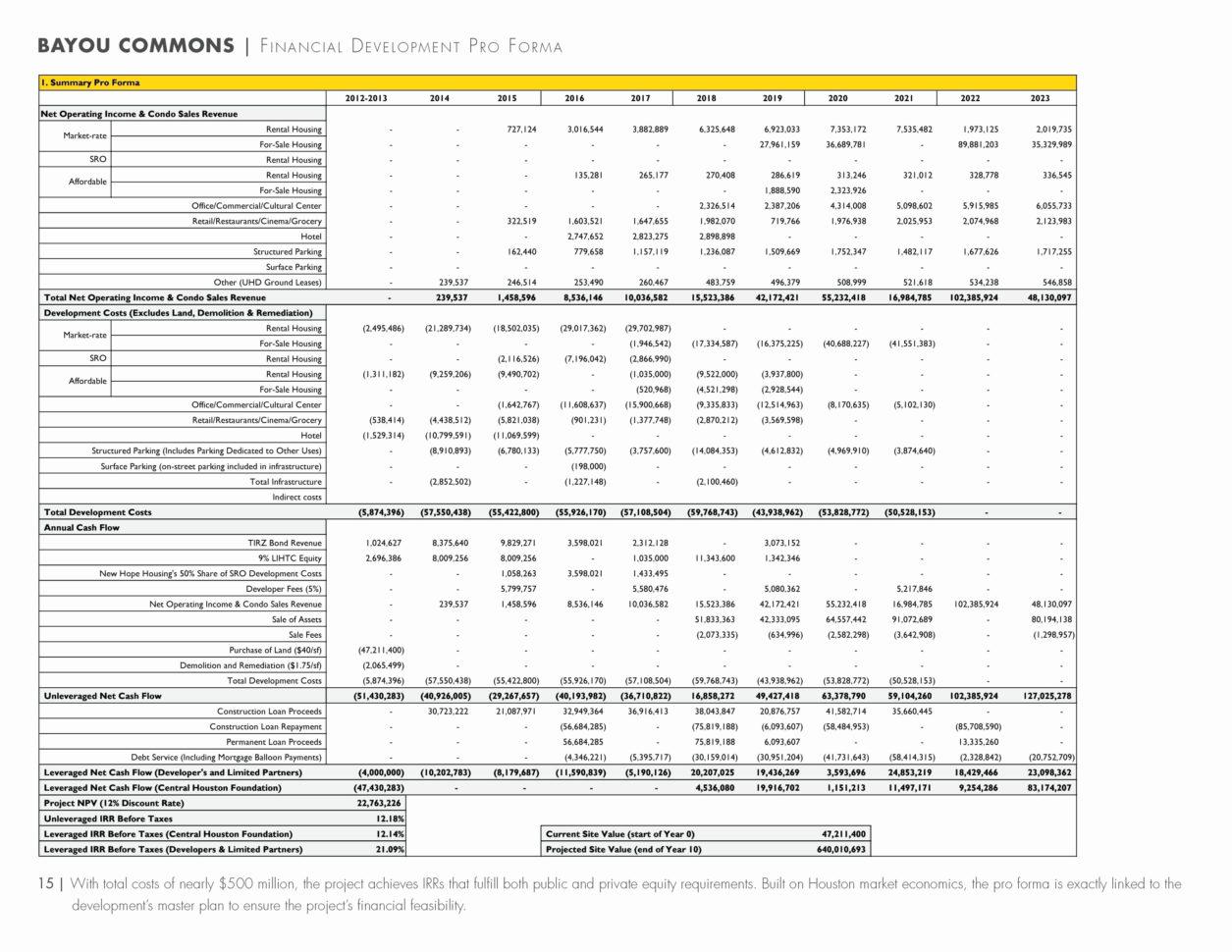 Pro Forma Spreadsheet Template Regarding Multifamily Pro Forma Spreadsheet Fresh Real Estate Pro Forma