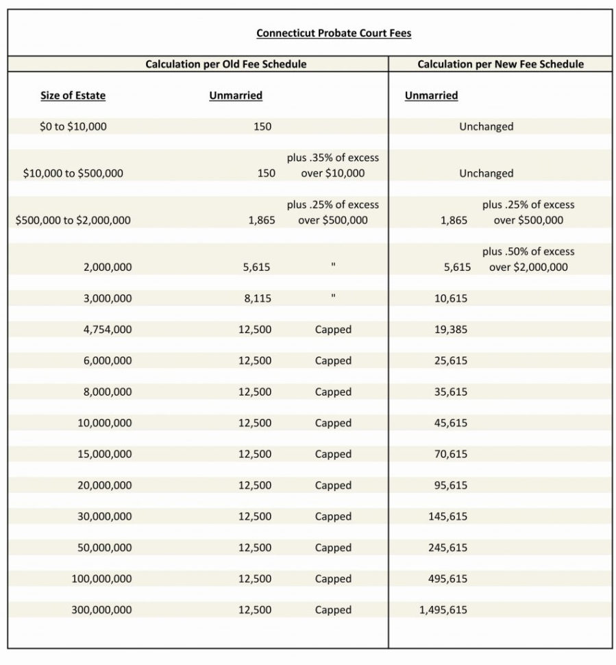 Probate Accounting Spreadsheet Throughout Estate Accounting Spreadsheet  Csserwis
