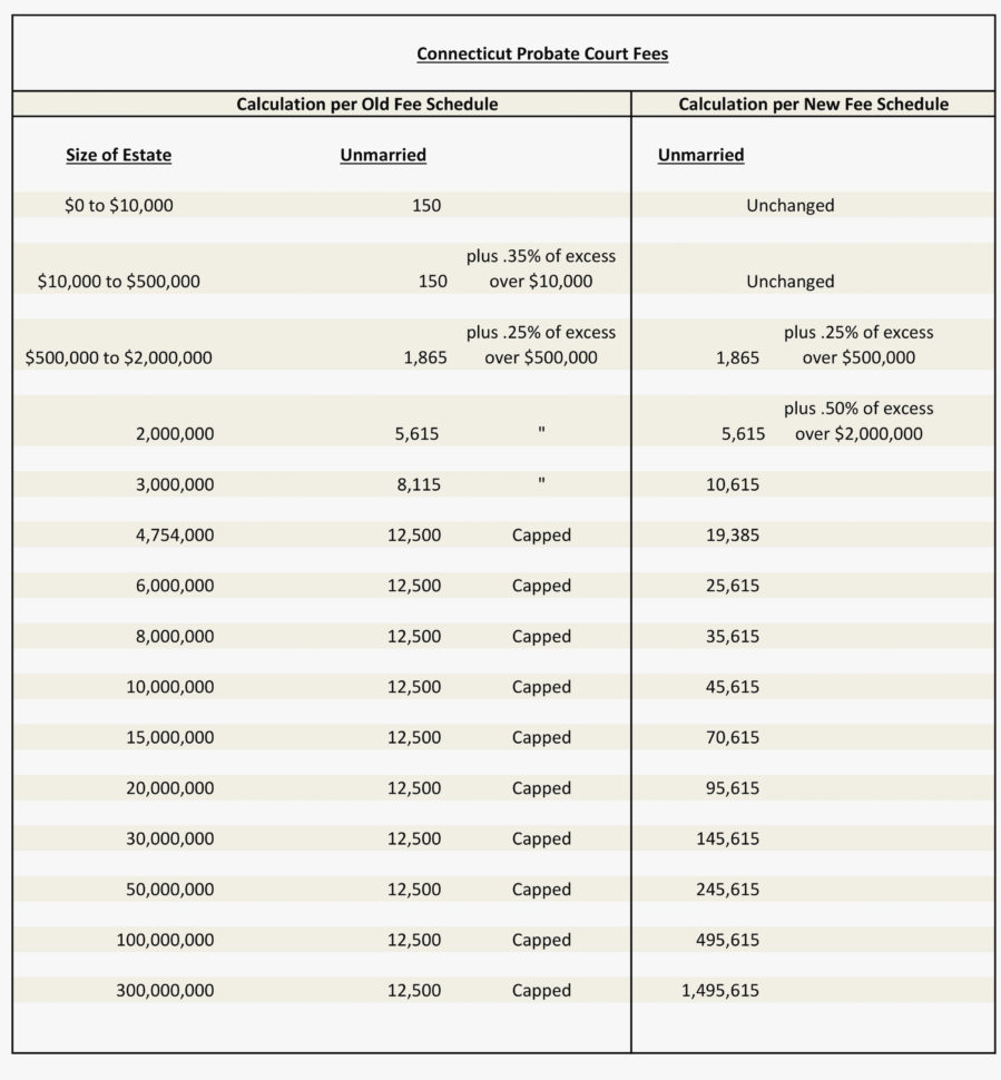 Probate Spreadsheet Template With Regard To Probate Accounting Template Excel Elegant 25 Beautiful Estate
