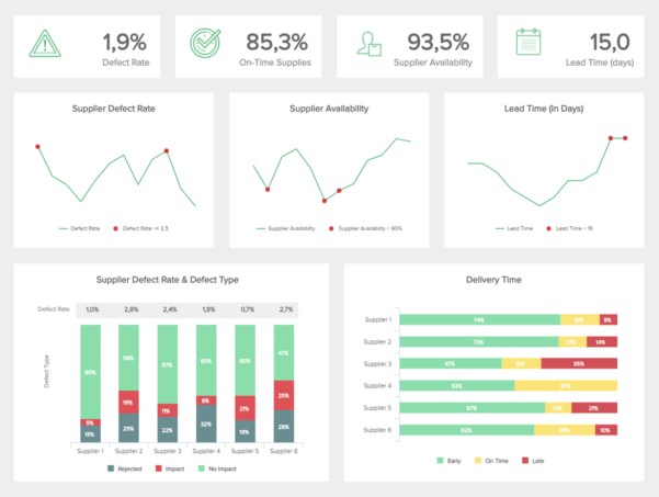 Procurement Savings Spreadsheet With Procurement Dashboards  Examples  Templates For Better Sourcing