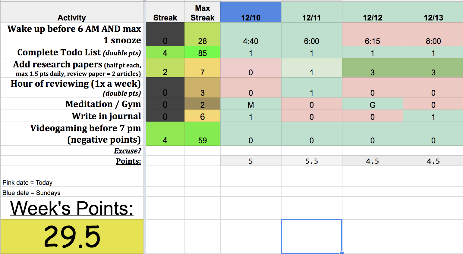 Productivity Spreadsheet For Productivity Analysis – Paul Scotti