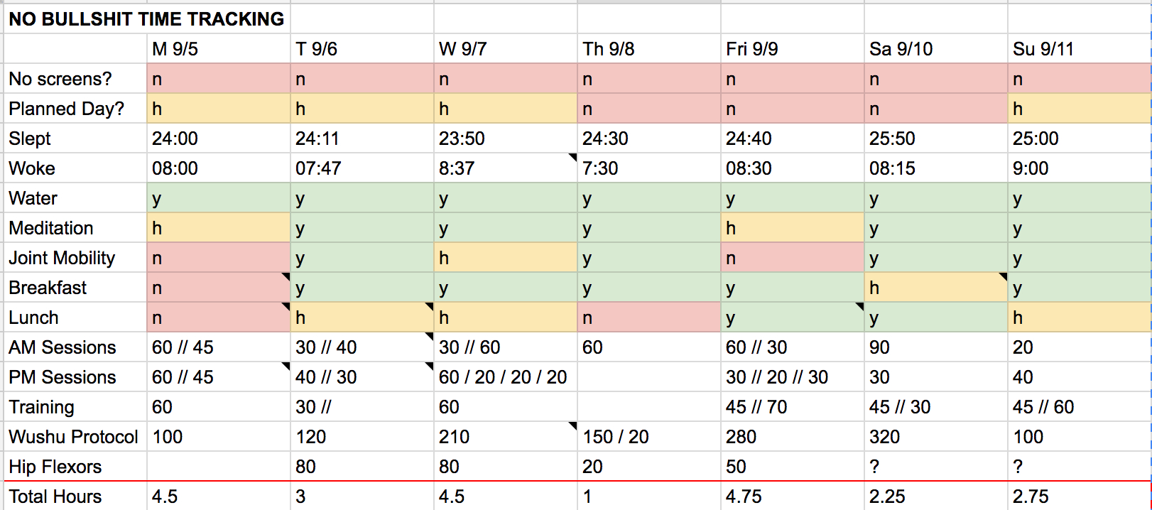Productivity Spreadsheet Within I Spent The Last Week Keeping A Brutally Honest Spreadsheet Of My