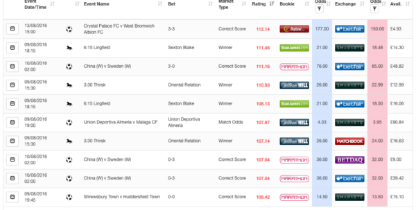 Profit Accumulator Spreadsheet For Profit Accumulator Review  From The Matched Betting Centre