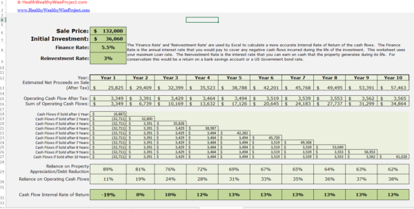 Profit Sharing Formula Spreadsheet In Rental Income Property Analysis Excel Spreadsheet
