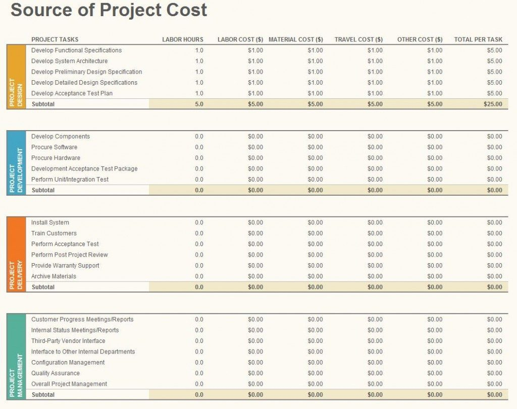 Project Budget Spreadsheet Throughout Business Budgeting Worksheets Project Template 1024X811 Sample