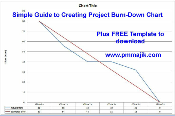 Project Burn Rate Spreadsheet In Agile: Simple Guide To Creating A Project Burndown Chart  Pm Majik