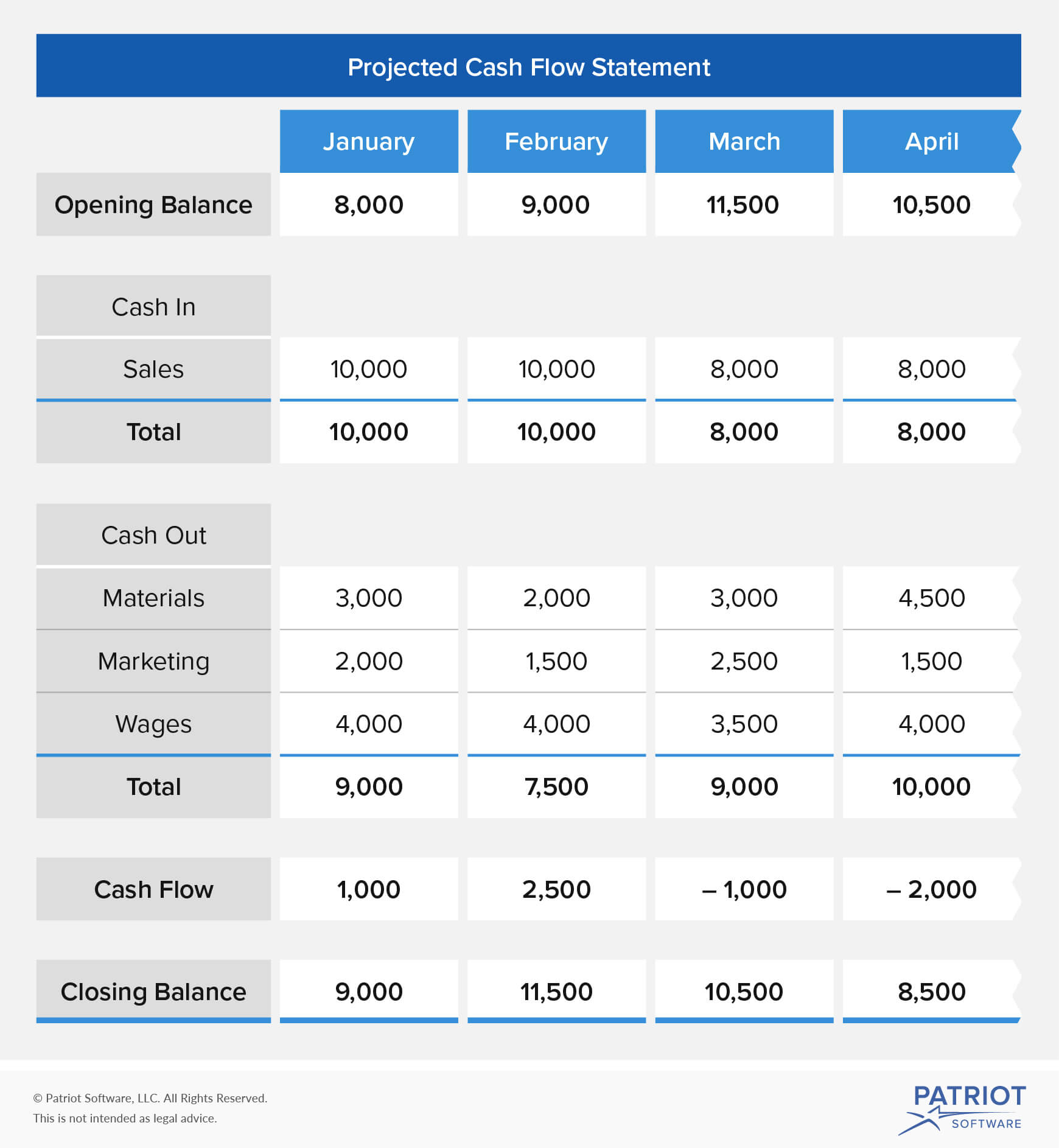 Project Cash Flow Spreadsheet Throughout How To Create A Cash Flow Projection