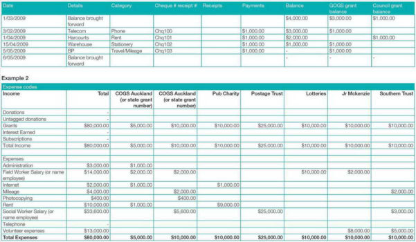 Project Forecast Spreadsheet Throughout Business Profit And Loss Spreadsheet With Project Project Profit And