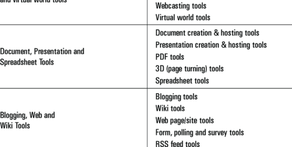 Project Management Podcast Spreadsheet Within Categories Of Web 2.0 Tools Hart, 2013 Category Types  Download Table