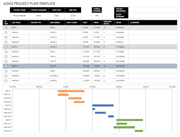 Project Plan Spreadsheet Examples In Free Agile Project Management Templates In Excel