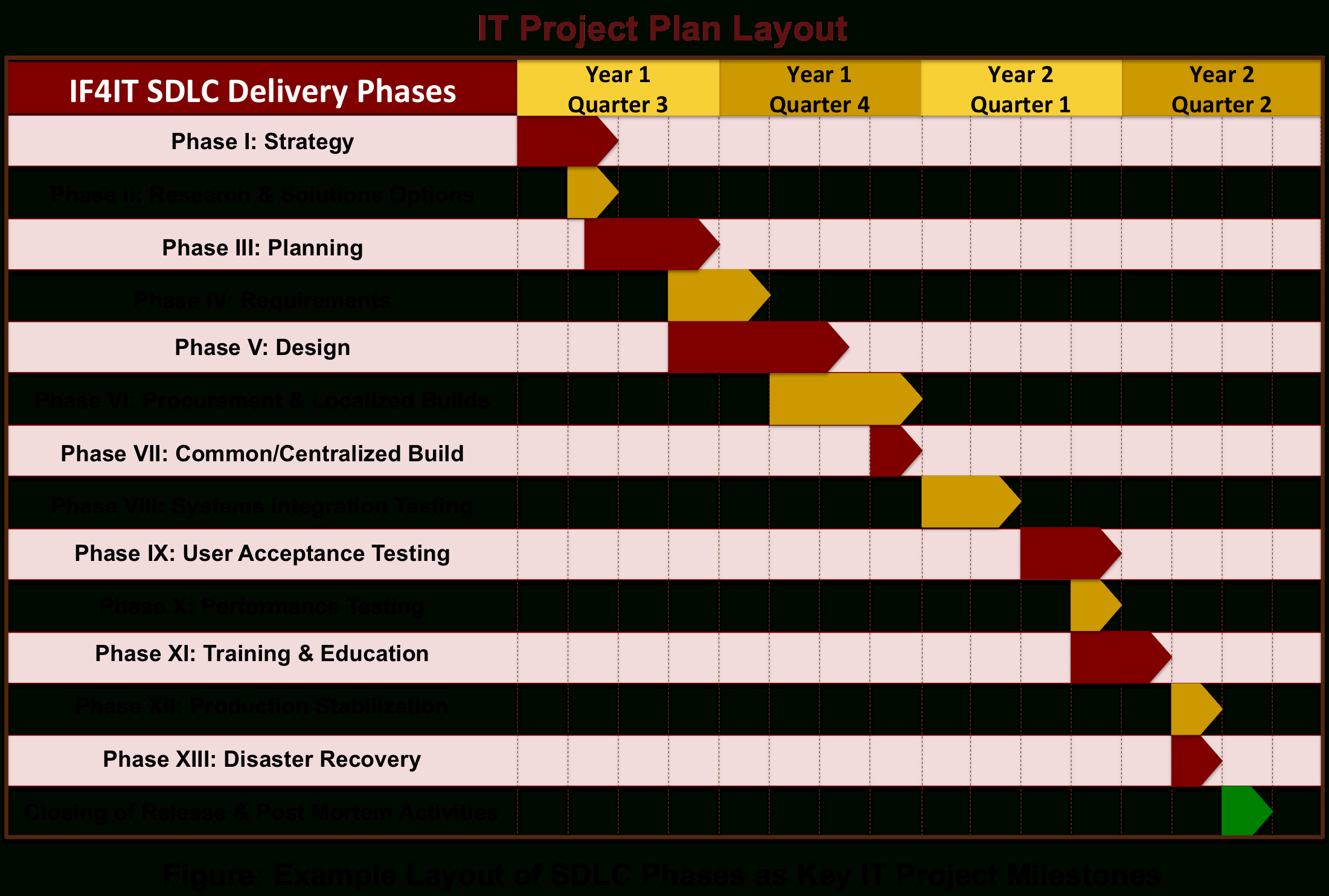 Project Plan Spreadsheet Examples Pertaining To Sdlc Based It Project Plan Layout  Project Plan Templates