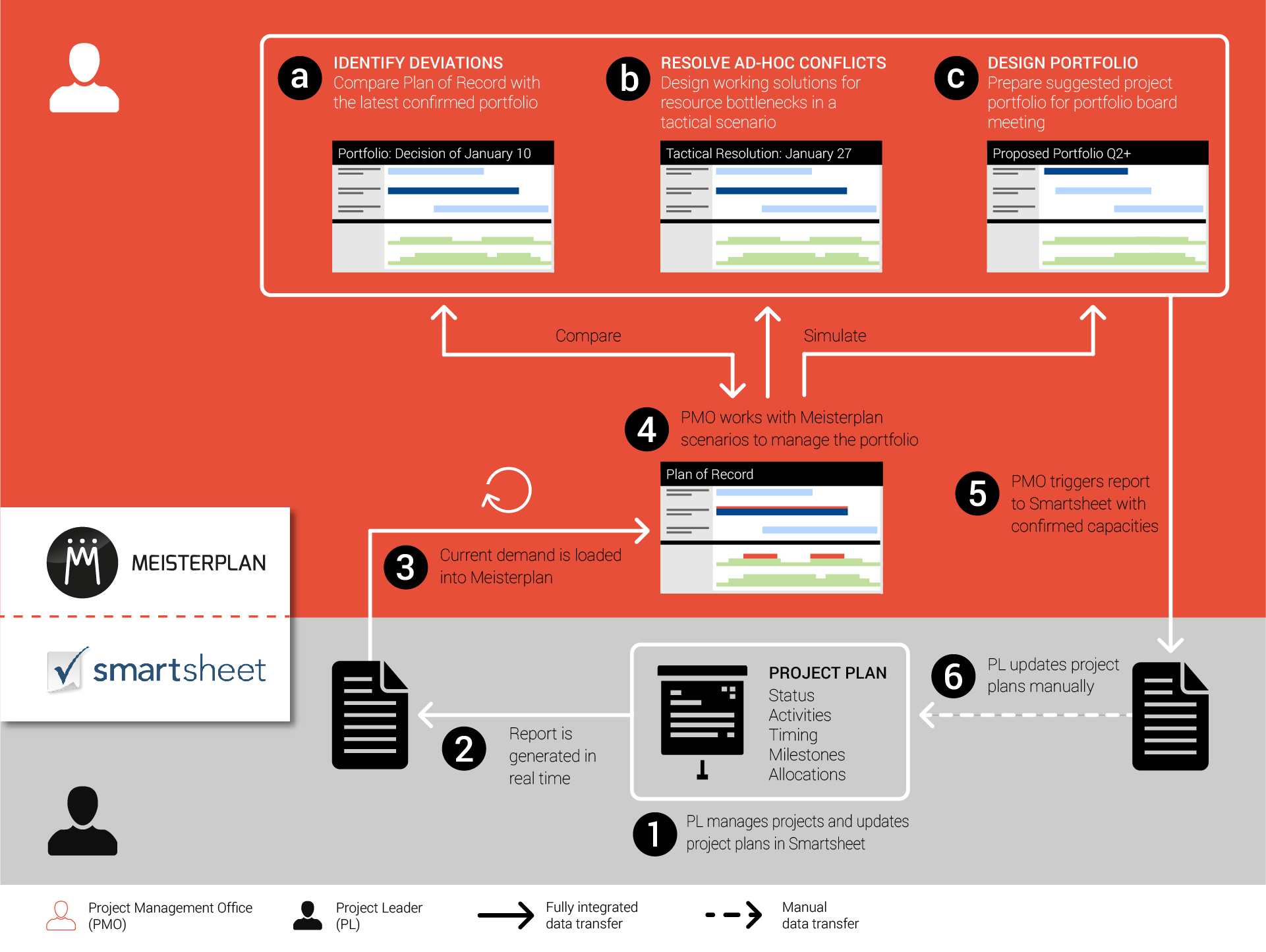 Project Portfolio Management Spreadsheet Within Improved Project Portfolio And Resource Management For Smartsheet