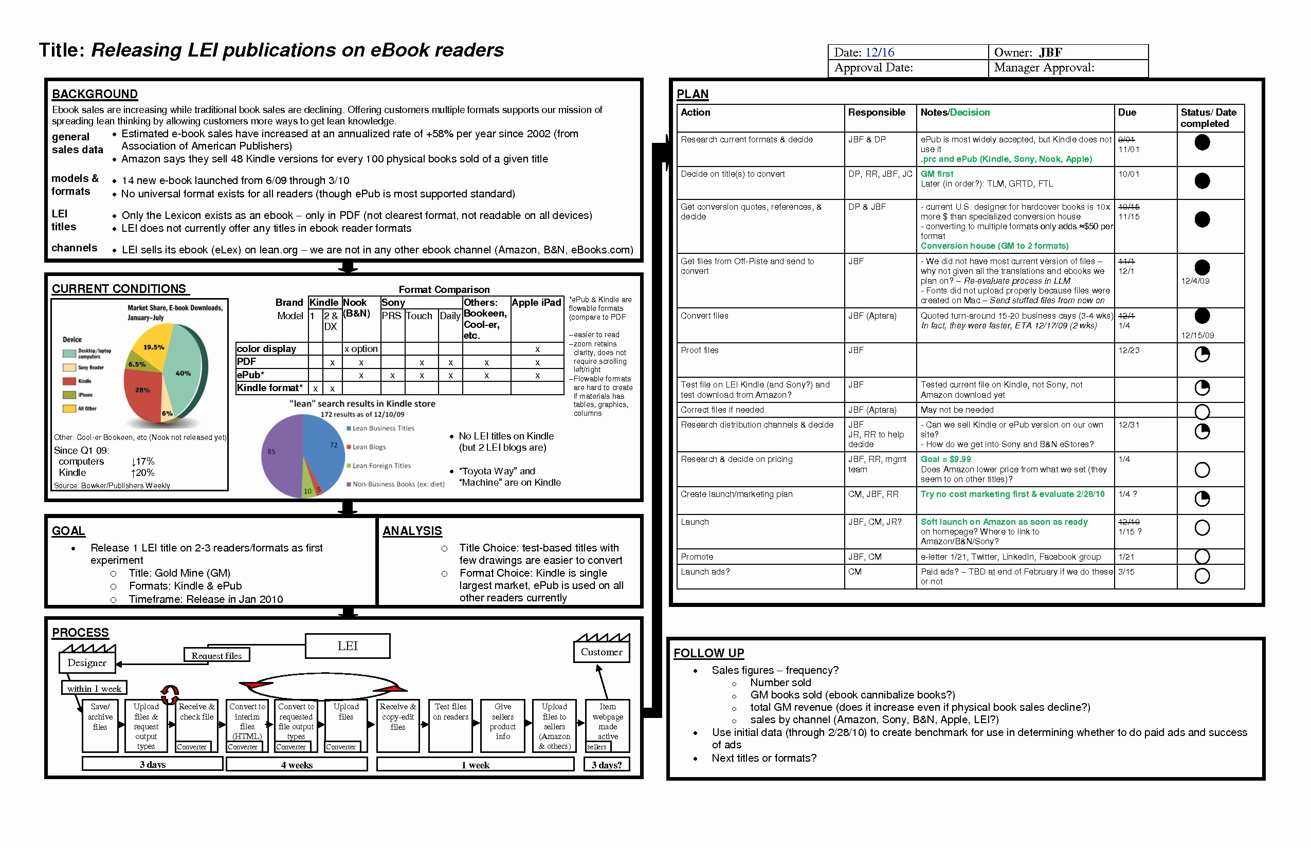 Project Resource Allocation Spreadsheet Template With Regard To Task Follow Up Template Excel Beautiful Resource Allocation Template
