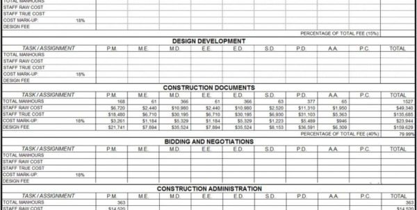Project Spreadsheet Of Project Costs Estimates With Regard To Software Cost Estimation Template Project Management Estimate