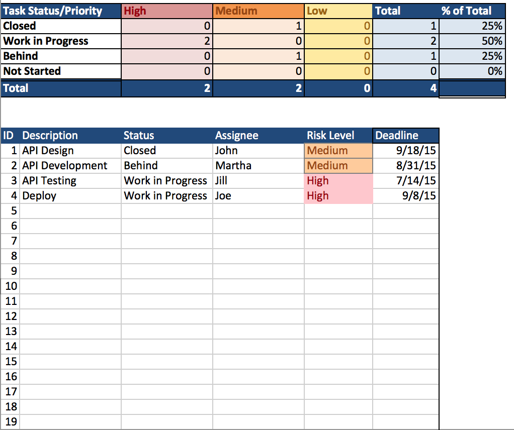 Project Tracker Spreadsheet Template For Project Management Template Excel 2018 Templates Free Download Agile