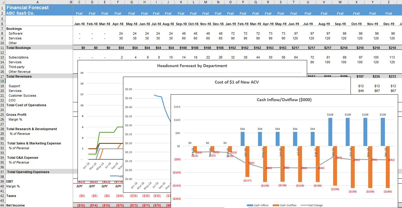 Projection Spreadsheet For Five Year Financial Projection Template  The Saas Cfo