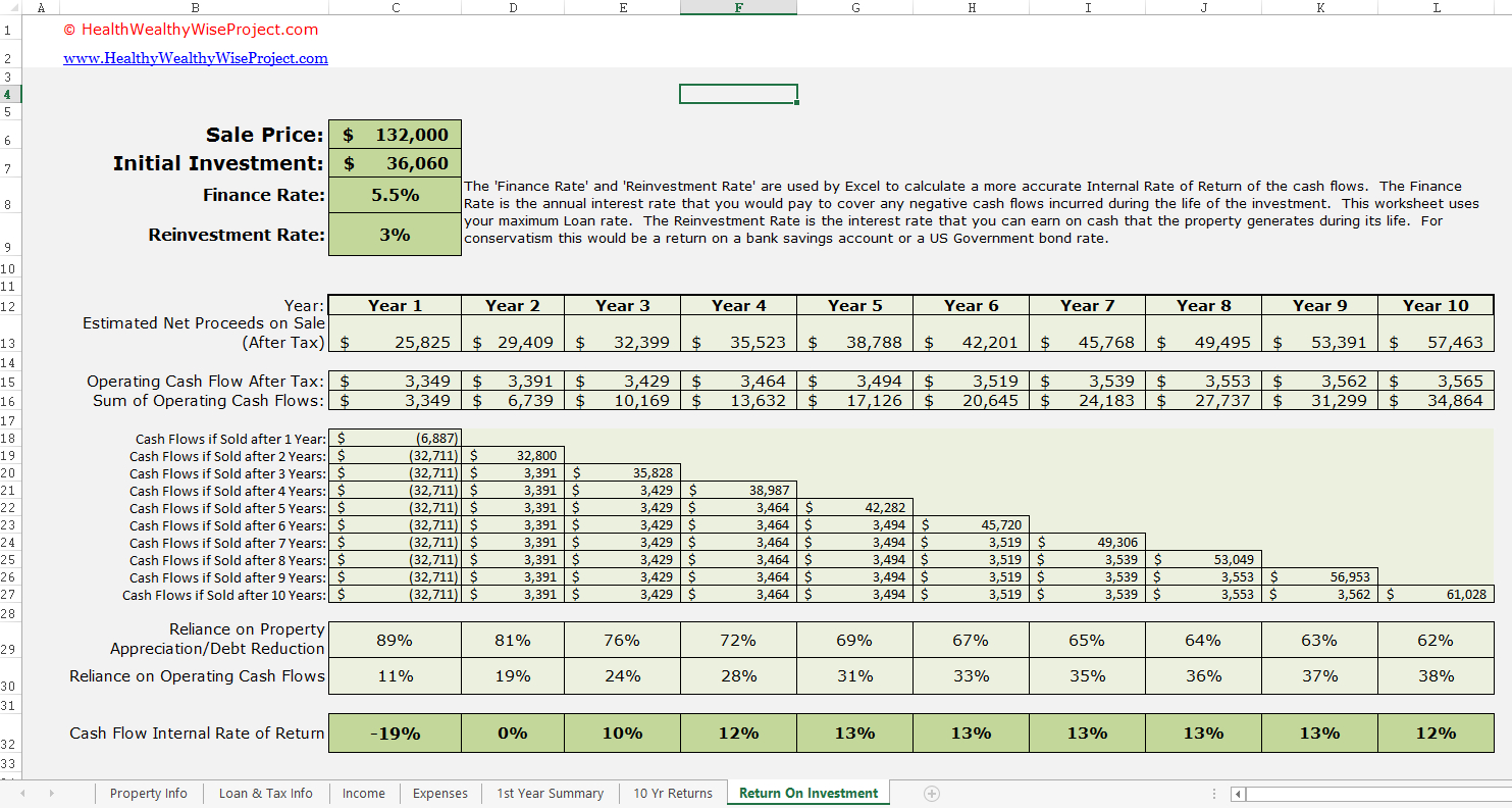 Property Cash Flow Spreadsheet Within Rental Income Property Analysis Excel Spreadsheet