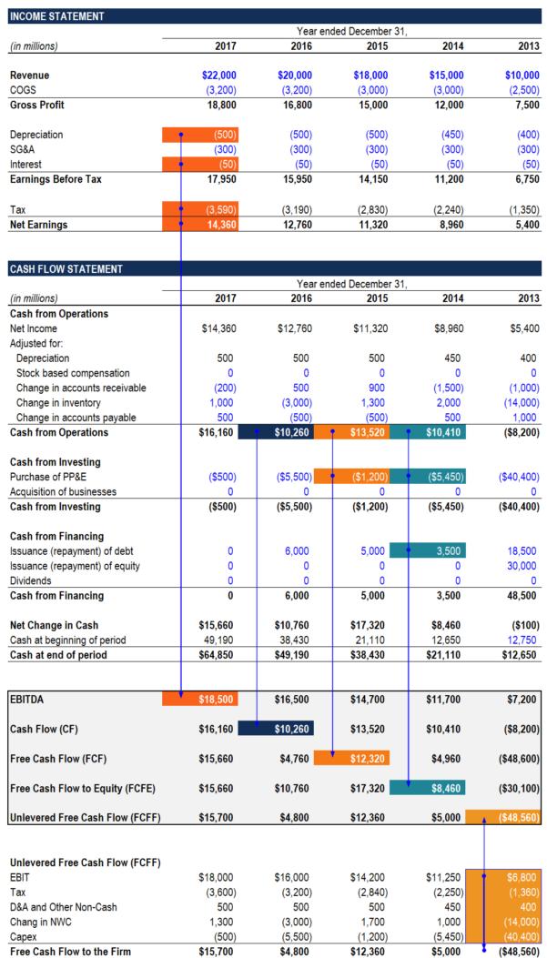 Property Development Cash Flow Spreadsheet In Free Cash Flow Fcf  Most Important Metric In Finance  Valuation