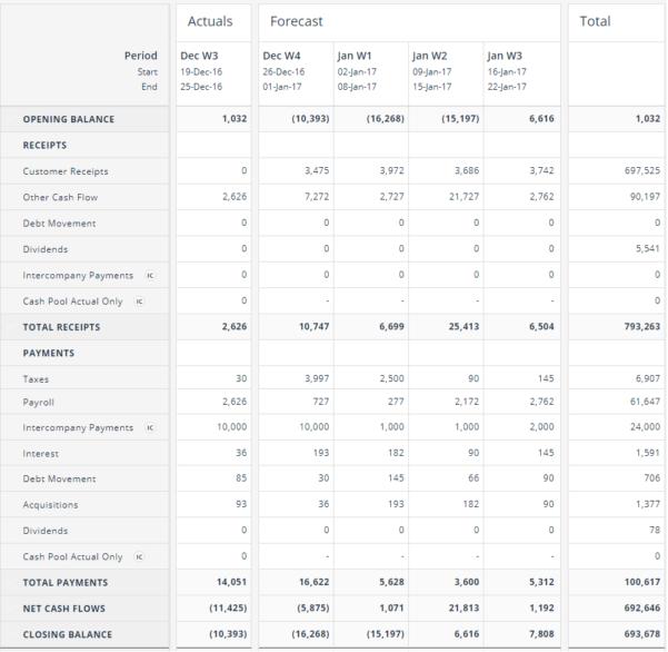 Property Development Cash Flow Spreadsheet Inside Cash Flow Forecasting Template