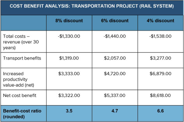 Property Development Feasibility Spreadsheet Inside 11 Awesome Property Development Feasibility Study Spreadsheet