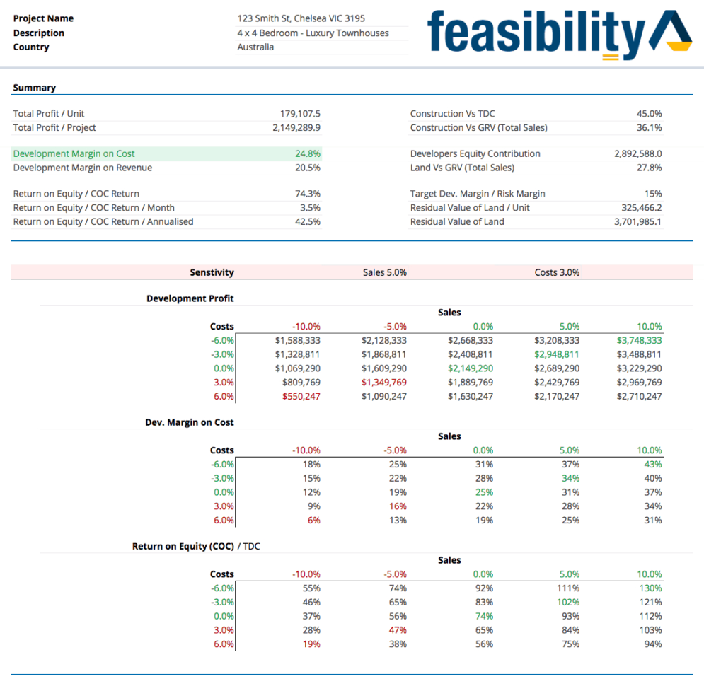 Property development feasibility study template