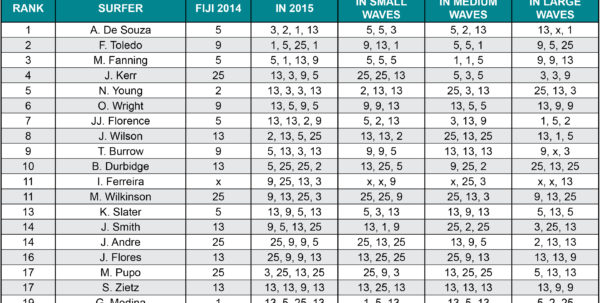 Punters Club Spreadsheet Intended For The Punters Club  Fiji Pro 2015  Form Guide  Swellnet