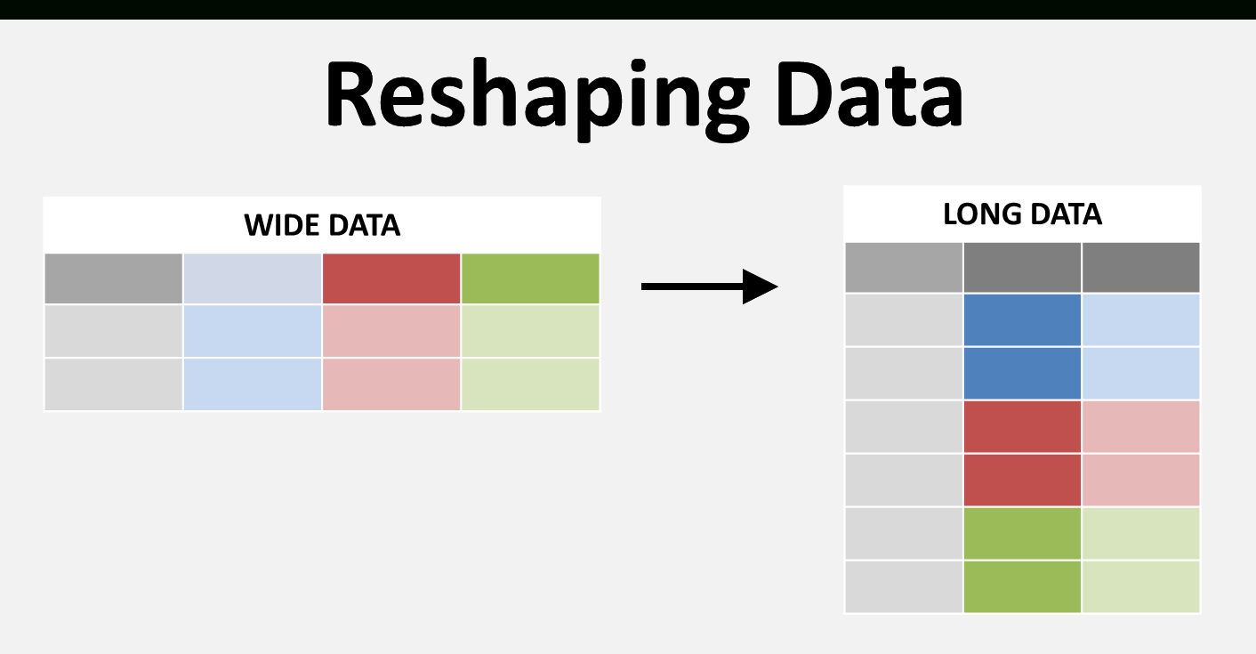 Python Excel Spreadsheet With Seven Clean Steps To Reshape Your Data With Pandas Or How I Use