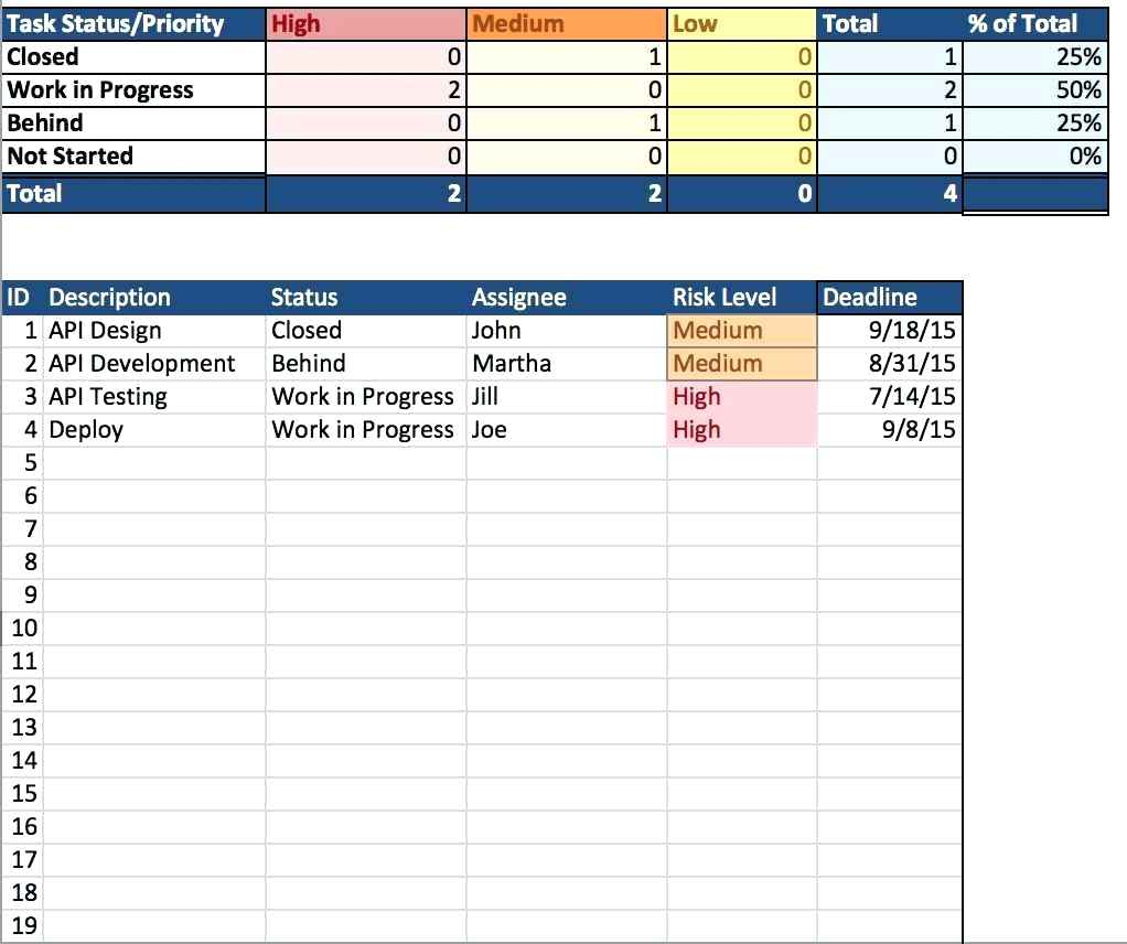 Quality Assurance Tracking Spreadsheet Within Excel Template For Agile Project Management Excel Template For Agile