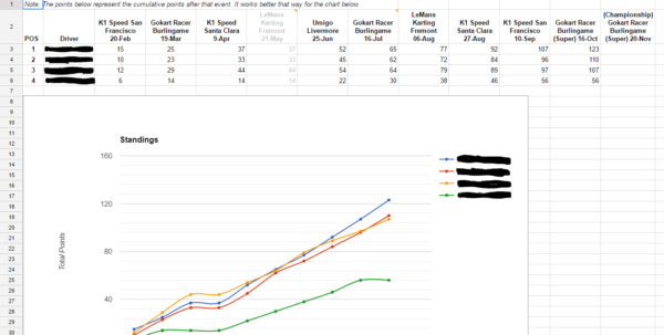 Race Night Spreadsheet Throughout Anyone Really Like Gokarting? Interesting In Joining A Mini Karting Race Night Spreadsheet Payment Spreadsheet