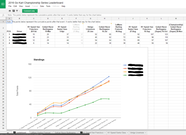 Race Night Spreadsheet Throughout Anyone Really Like Gokarting? Interesting In Joining A Mini Karting