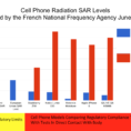 Radiation Oncology Interview Spreadsheet 2017 with regard to Environmental Health Trust » Blog Archive Phonegate: French