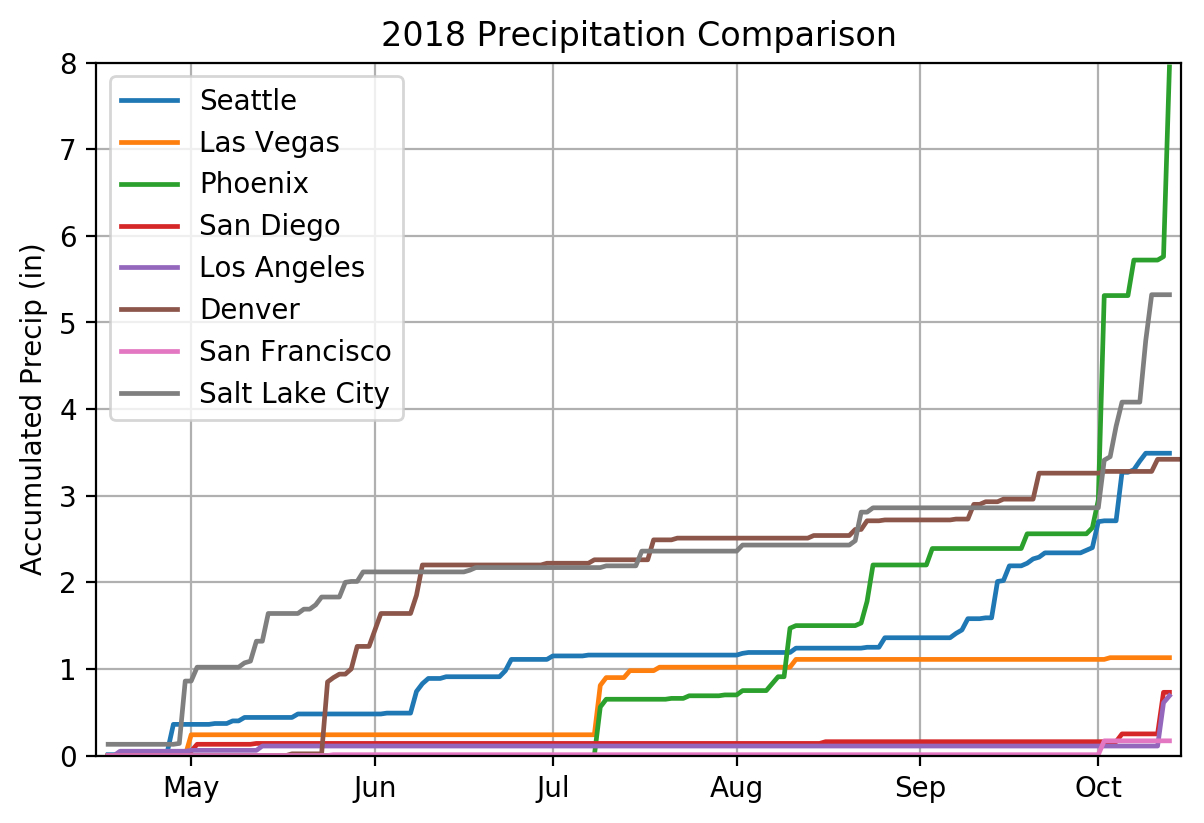 Rainfall Recording Spreadsheet Inside Seattle Records Only 3.49 Inches Of Rain In 6 Months – Joe Zagrodnik
