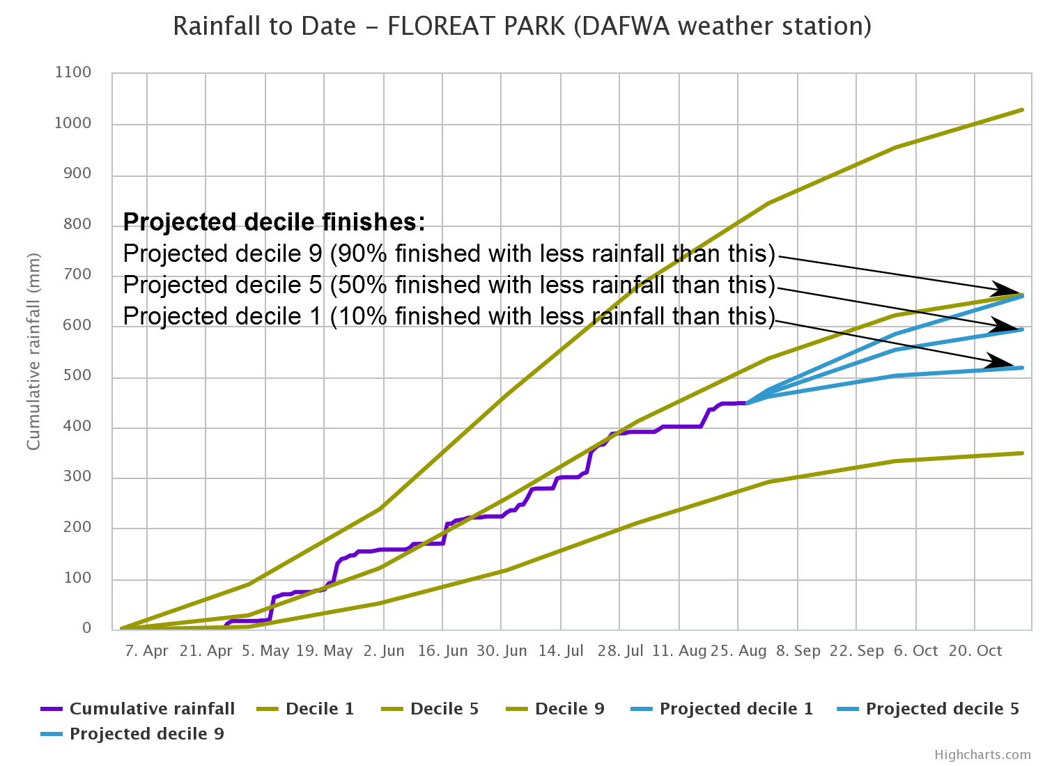Rainfall Recording Spreadsheet Intended For Rainfall To Date Tool  Agriculture And Food